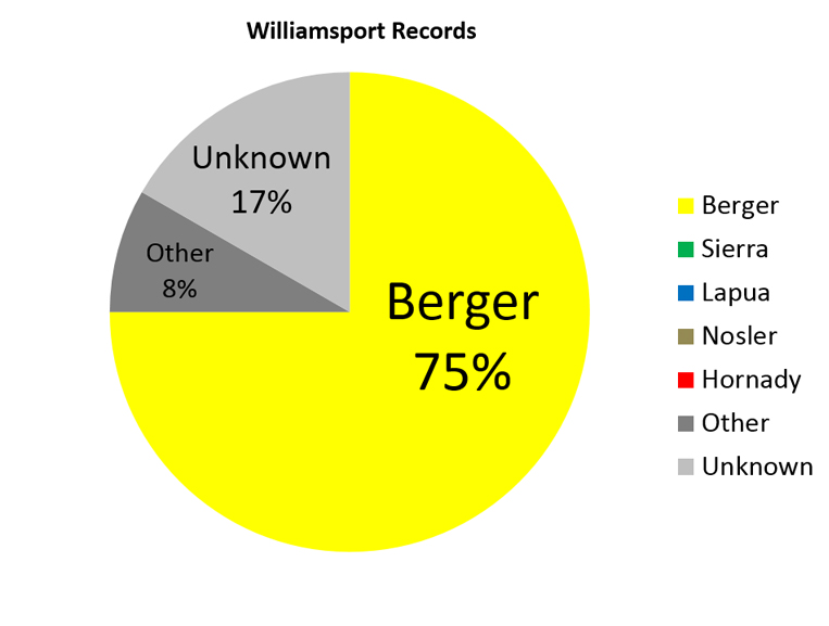 Williamsport Records Pie Chart