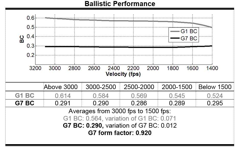 65 130 AR Hybrid Ballistic Performance